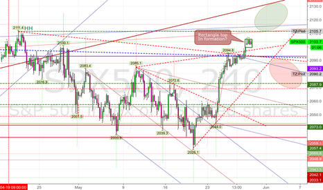 SPX500: 20160530 possible Rectangle top on SPX500 240