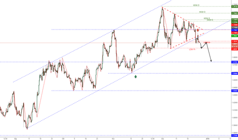 GBPCAD: GBPCAD SHORT?