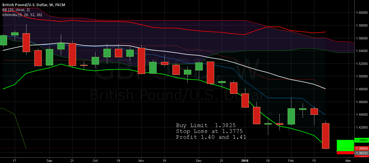 Long gbpusd from 1.3825