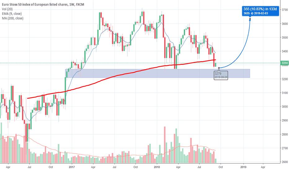 EUSTX50: Euro Stoxx 50  (Weekly chart)