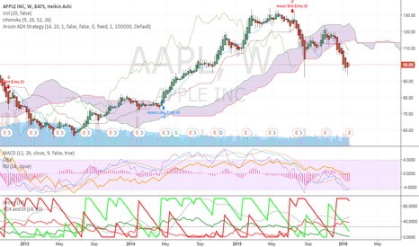 AAPL: Bearish Head and Shoulders and a Gloomy Outlook for AAPL
