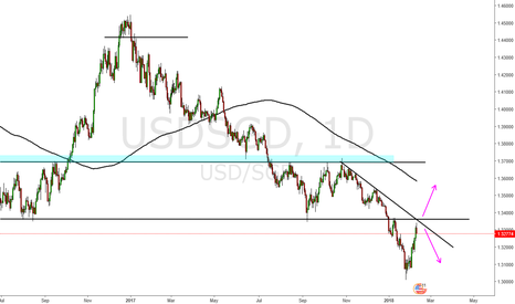 USDSGD: usd sgd short after s/r retest + Trendline confluence