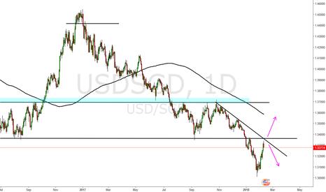 USDSGD: usd sgd short after s/r retest + Trendline confluence
