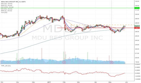 MDU: MDU- Upward momentum Long from $27.53 to $31.47
