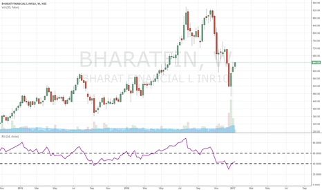 BHARATFIN: good stock at cheap price....accumulate it for investment
