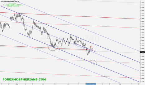 EURAUD: EURAUD_looking_for_selling_opportunity