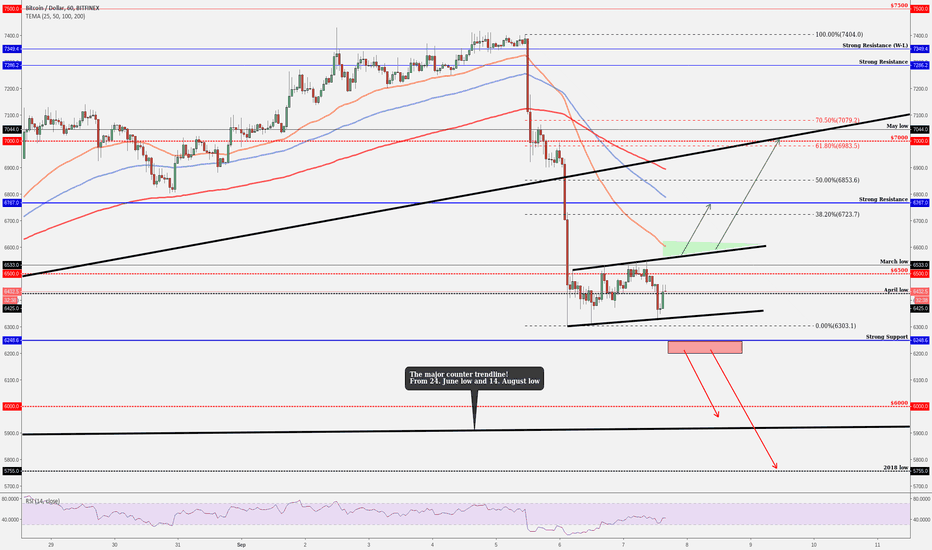 """BTCUSD: BITCOIN - Currently On The """"Bear Flag"""", Ready To Make a BREAKOUT"""