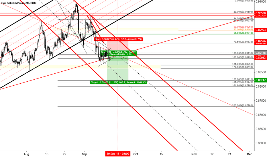 EURGBP: EUR GBP Potential short