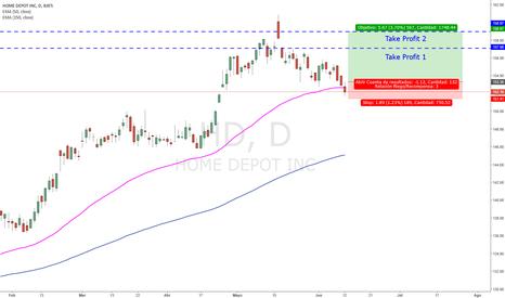 HD: [Acciones Dow Jones] Largo Home Depot