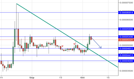 XRPBTC: XRP Sell Below 5498 Tp at 4818 then 4413