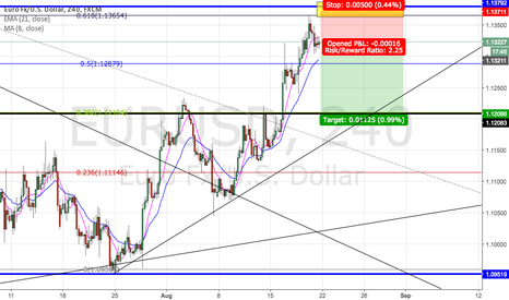 EURUSD: EURUSD SHORT NEXT WEEK