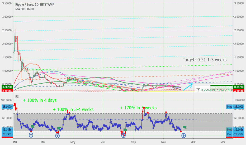 XRPEUR: Long on XRP - Oversold on daily chart - expected return 90%
