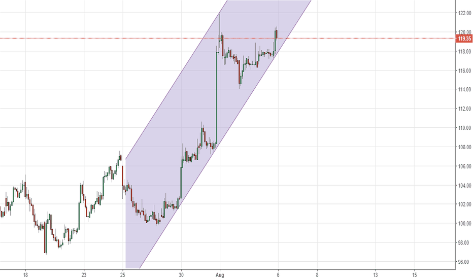 BEL: BEL - 30 mins uptrend channel. If intact, targets a quick 128