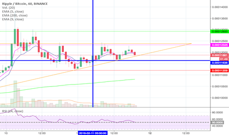 XRPBTC: XRP posible resistance break