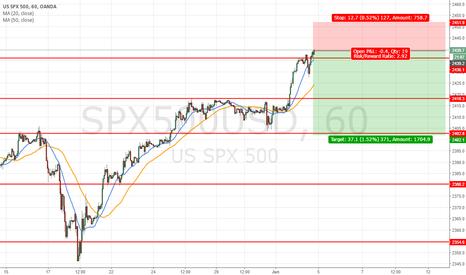 SPX500USD: short before june meeting 2400pts