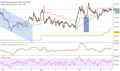 GBPJPY: GbpJpy, testa e spalle h4