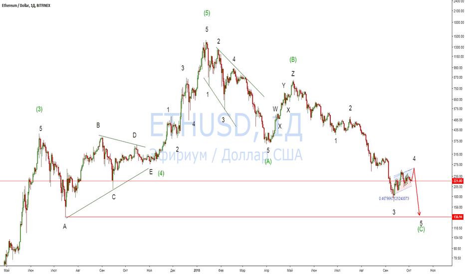 ETHUSD: В эфире: жду скорого снижения ETH/USD