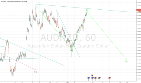 AUDNZD: AUDNZD - Short Term Sell