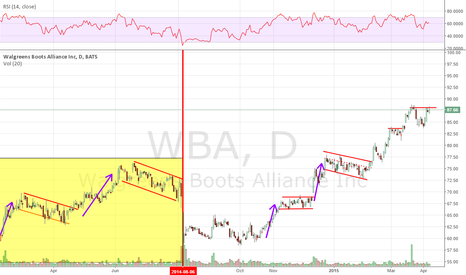 WBA: What I see: mirrored pattern continued higher
