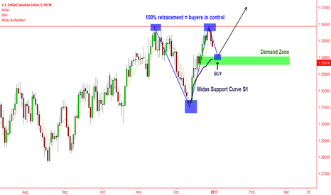 USDCAD: usdcad - buying the new trend