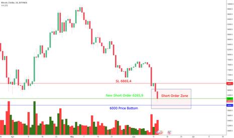 BTCUSD: BTCUSD Strong Short Signal