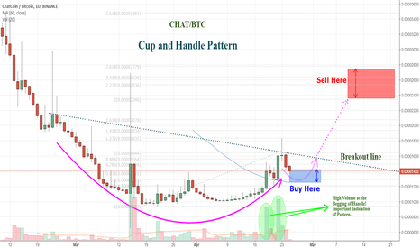 CHATBTC: CHATBTC Short Term - ChatCoin Bullish Cup and Handle