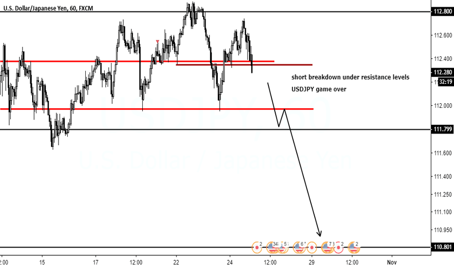 USDJPY: USDJPY GAME OVER