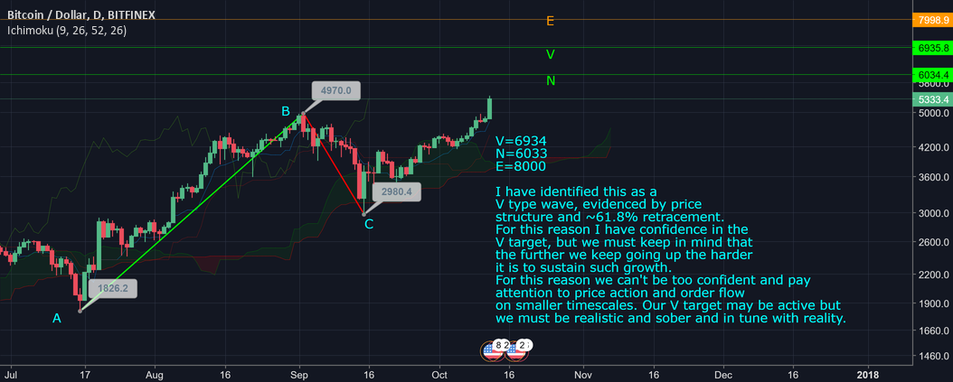BTCUSD: Bullish Projections
