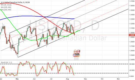USDCAD: USDCAD pitchfork lower line break down