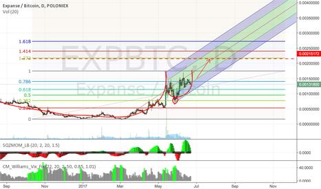 EXPBTC: expance>waiting for fibo lavel