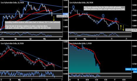 EURAUD: EUR.AUD - Significant Ascending Trendline Breakout