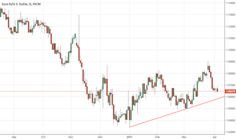EURUSD: EURO COULD BOUNCE IN NEAR TERM
