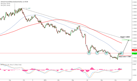 GBPNZD: GBP/NZD Swing Trade