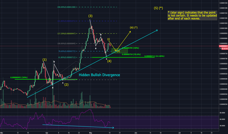 TRXBTC: A possible scenario for $TRX #001
