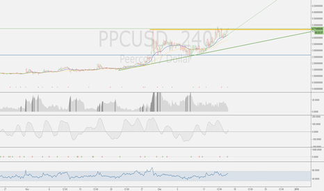 PPCUSD: PPC is in an uptrend!
