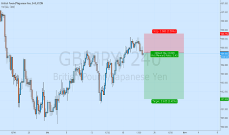 GBPJPY: Gbpjpy Have Sell pressure