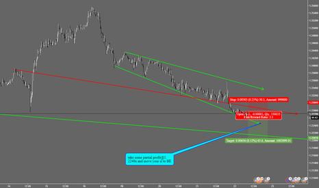 EURUSD: EUR/USD intraday short trading idea
