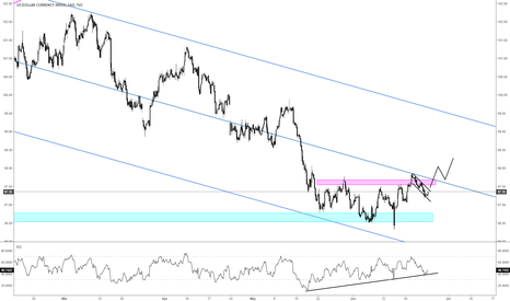 DXY: $DXY Index | Looking for continuation higher