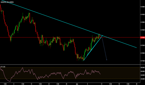 AUDCHF: looking for sell here