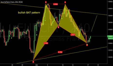 EURCHF: bullish bat pattern EUR CHF