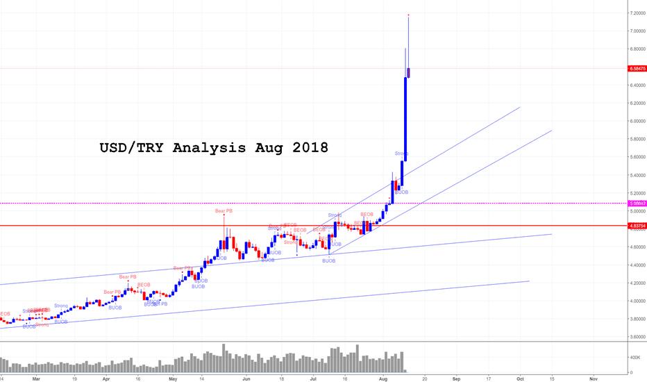 USDTRY: USD/TRY Turkish Lira Aug 2018