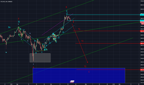 BTCUSD: BITCOIN a low risk shorting opportunity