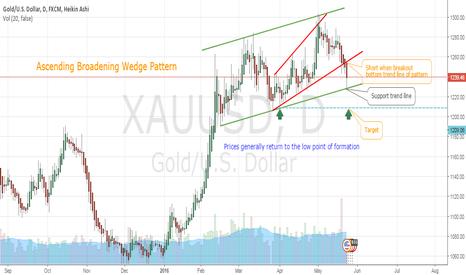 XAUUSD: Ascending Broadening Wedge Pattern