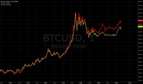 BTCUSD: Sudden Chinese Divergence