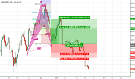 TATAMTRDVR: Successful Bullish Bat Pattern [Complete]