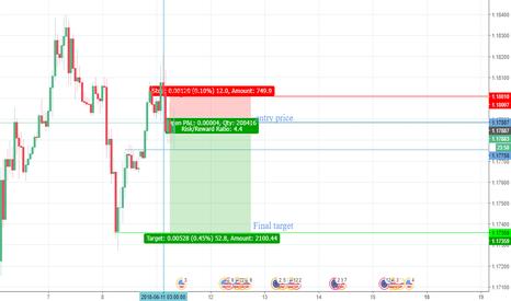 EURUSD: Strong sell on EURUSD 1H