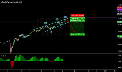 USDJPY: wait for price breakout incline channel