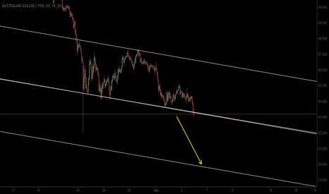 AUDJPY: strong yen ..weak aussie ..let's do it:)