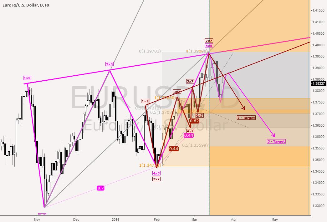 EUR USD short