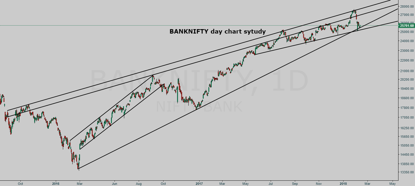 BANKNIFTY day chart study